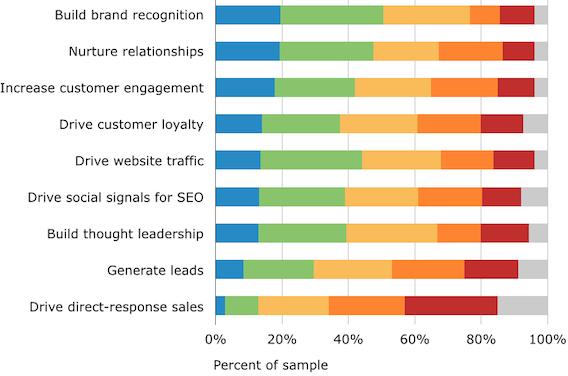 How Do Marketers Optimize Their Social Media?