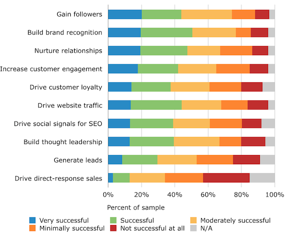 How Do Marketers Optimize Their Social Media?
